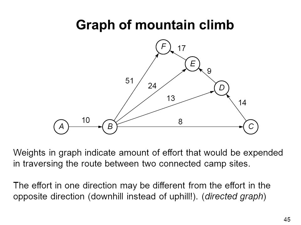 45 Graph of mountain climb Weights in graph indicate amount of effort that would be expended in traversing the route between two connected camp sites.