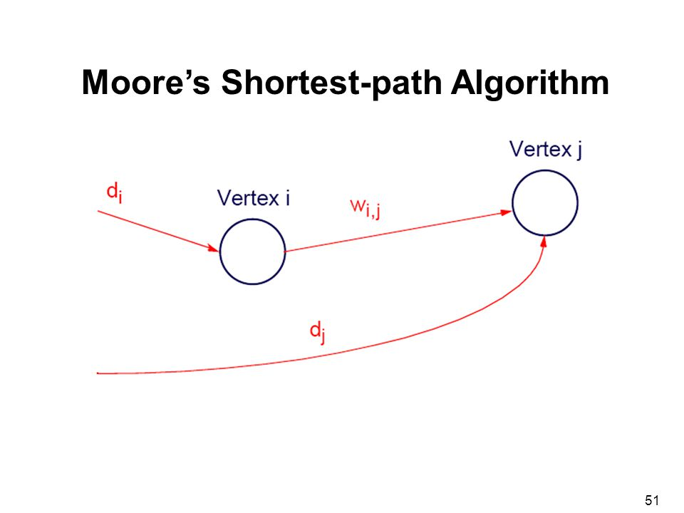 51 Moore's Shortest-path Algorithm