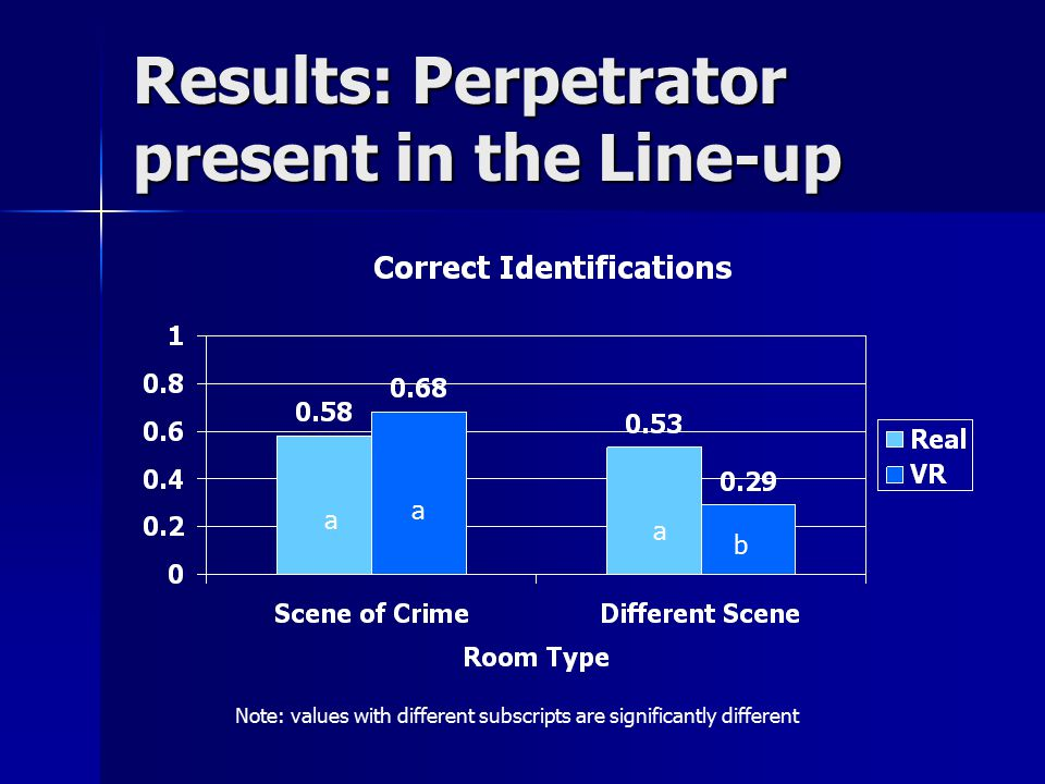 Results: Perpetrator present in the Line-up a a a b Note: values with different subscripts are significantly different