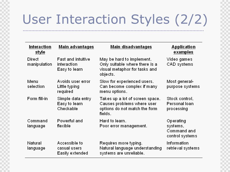 User Interaction Styles (2/2)