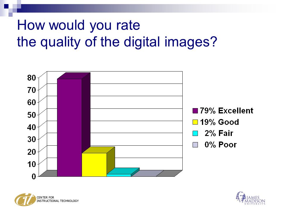 How would you rate the quality of the digital images?