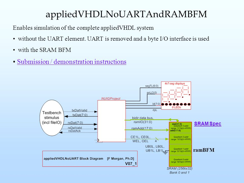 Enables simulation of the complete appliedVHDL system without the UART element.