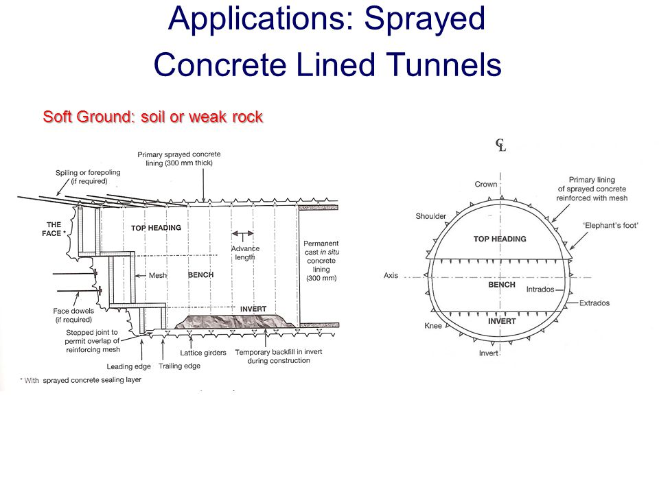 Applications: Sprayed Concrete Lined Tunnels Soft Ground: soil or weak rock