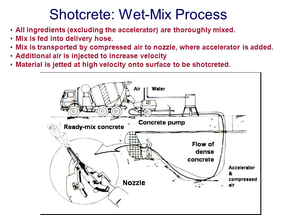 Shotcrete: Wet-Mix Process All ingredients (excluding the accelerator) are thoroughly mixed. Mix is fed into delivery hose. Mix is transported by comp