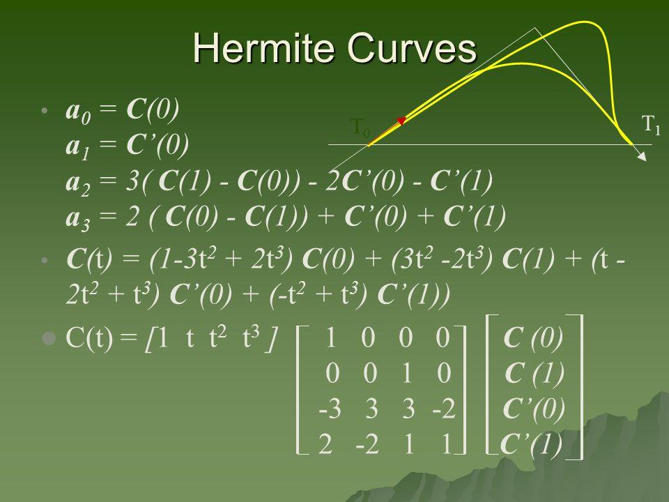 a 0 = C(0) a 1 = C'(0) a 2 = 3( C(1) - C(0)) - 2C'(0) - C'(1) a 3 = 2 ( C(0) - C(1)) + C'(0) + C'(1) C(t) = (1-3t 2 + 2t 3 ) C(0) + (3t 2 -2t 3 ) C(1) + (t - 2t 2 + t 3 ) C'(0) + (-t 2 + t 3 ) C'(1)) C(t) = [1 t t 2 t 3 ] 1 0 0 0 C (0) 0 0 1 0 C (1) -3 3 3 -2 C'(0) 2 -2 1 1 C'(1) T0T0 T1T1