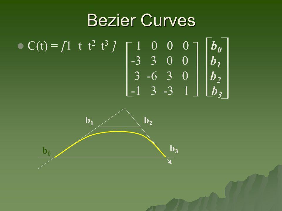 Bezier Curves C(t) = [1 t t 2 t 3 ] 1 0 0 0 b 0 -3 3 0 0 b 1 3 -6 3 0 b 2 -1 3 -3 1 b 3 b0b0 b1b1 b2b2 b3b3