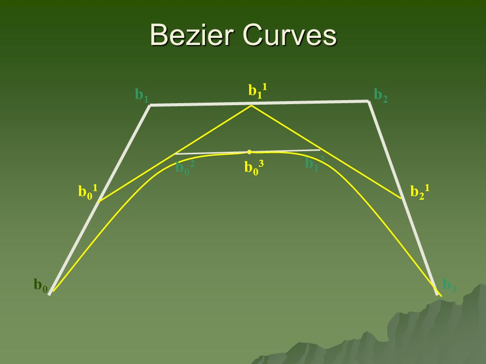Bezier Curves b0b0 b1b1 b2b2 b3b3 b01b01 b11b11 b21b21 b02b02 b12b12 b03b03