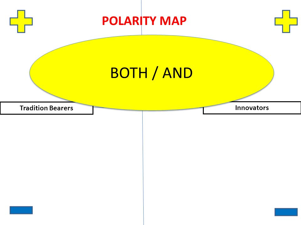 Tradition Bearers Innovators POLARITY MAP BOTH / AND