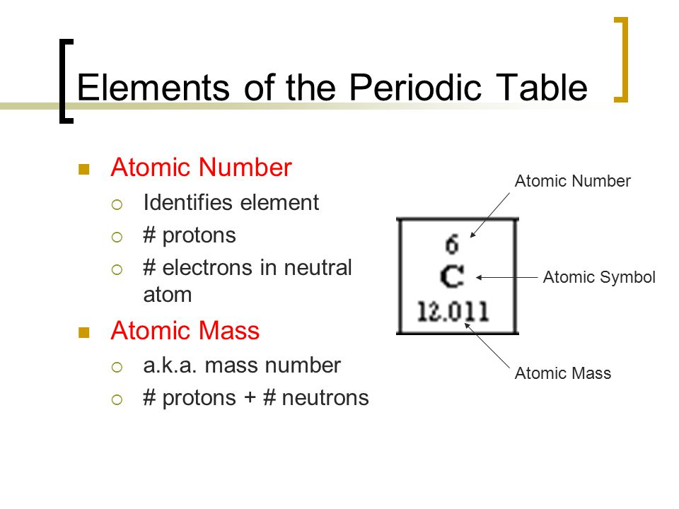 Elements of the Periodic Table Atomic Number  Identifies element  # protons  # electrons in neutral atom Atomic Mass  a.k.a.