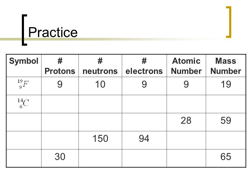 Practice Symbol# Protons # neutrons # electrons Atomic Number Mass Number 9109919 2859 15094 3065