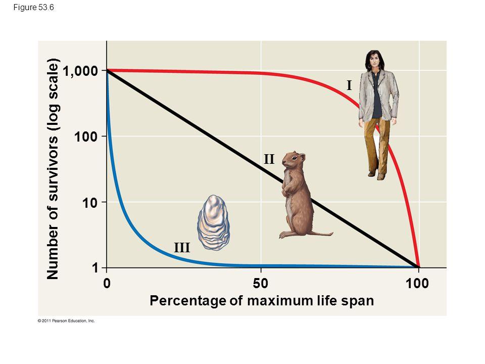 Figure 53.6 1,000 III II I 100 10 1 100500 Percentage of maximum life span Number of survivors (log scale)