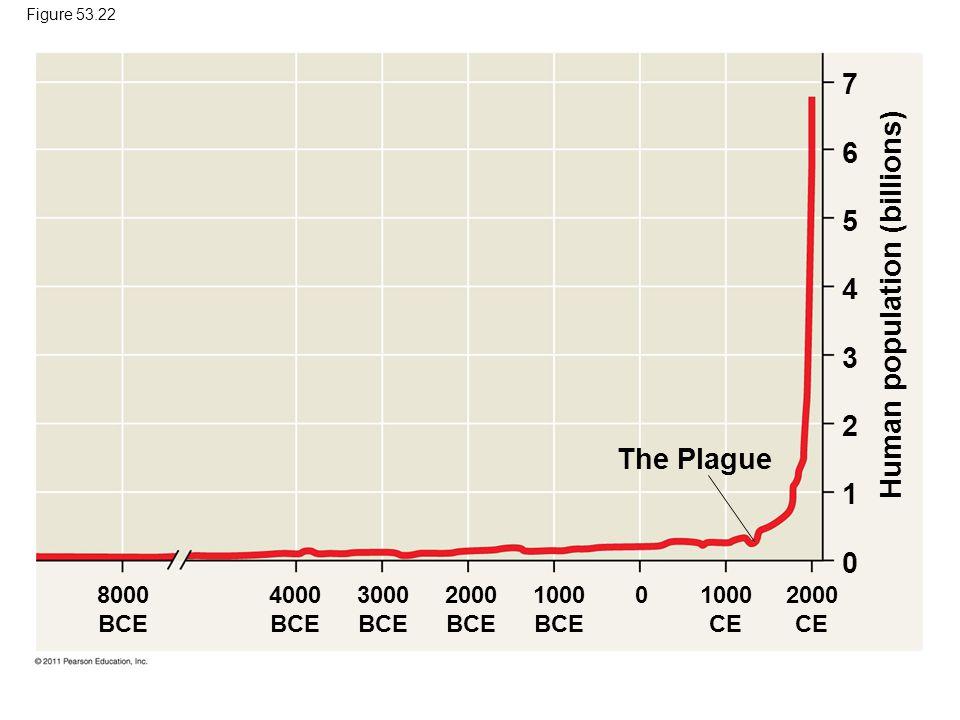 Figure 53.22 The Plague Human population (billions) 8000 BCE 4000 BCE 2000 CE 1000 BCE 2000 BCE 3000 BCE 1000 CE 0 7654321076543210