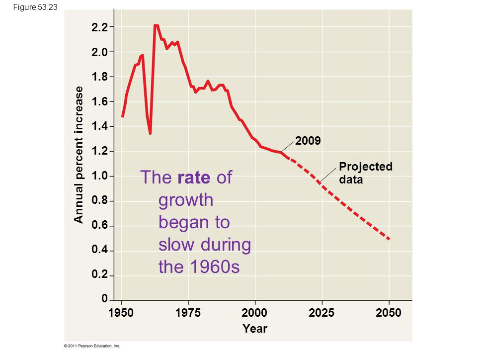 Projected data 2009 Annual percent increase 19501975200020252050 Year 2.2 2.0 1.8 1.6 1.4 1.2 1.0 0.8 0.6 0.4 0.2 0 Figure 53.23 The rate of growth be