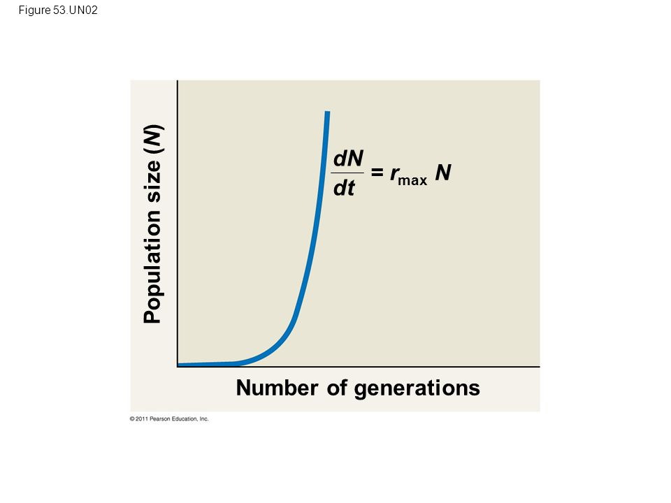 Figure 53.UN02 Number of generations Population size (N) = r max N dN dt