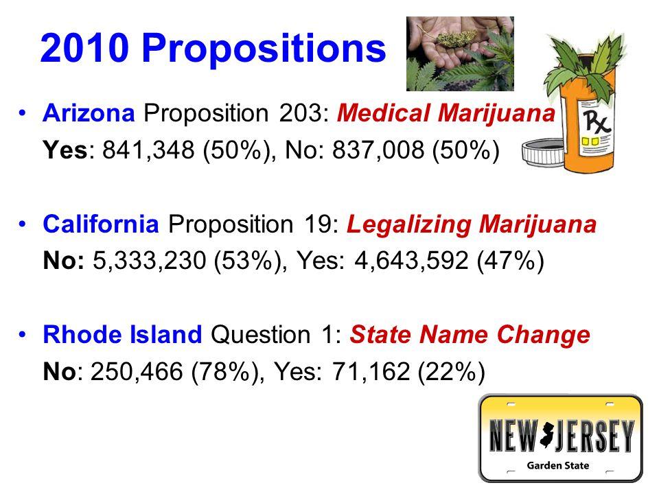 2012 Ballot Measures (Washington State) Referendum 74: (Allow Same-Sex Marriage) Yes: 1,527,272 (53%), No: 1,341,926 (47%) Initiative 502: (Legalize Marijuana) Yes: 1,593,680 (55%), No: 1,279,005 (45%)