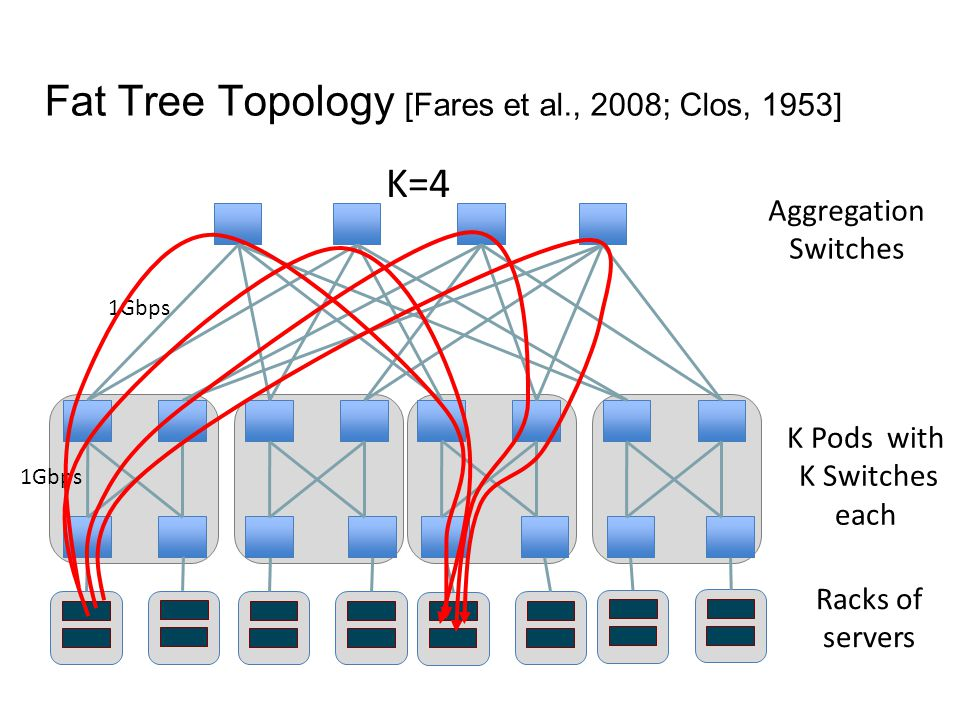Fat Tree Topology [Fares et al., 2008; Clos, 1953] Aggregation Switches K Pods with K Switches each K=4 Racks of servers 1Gbps