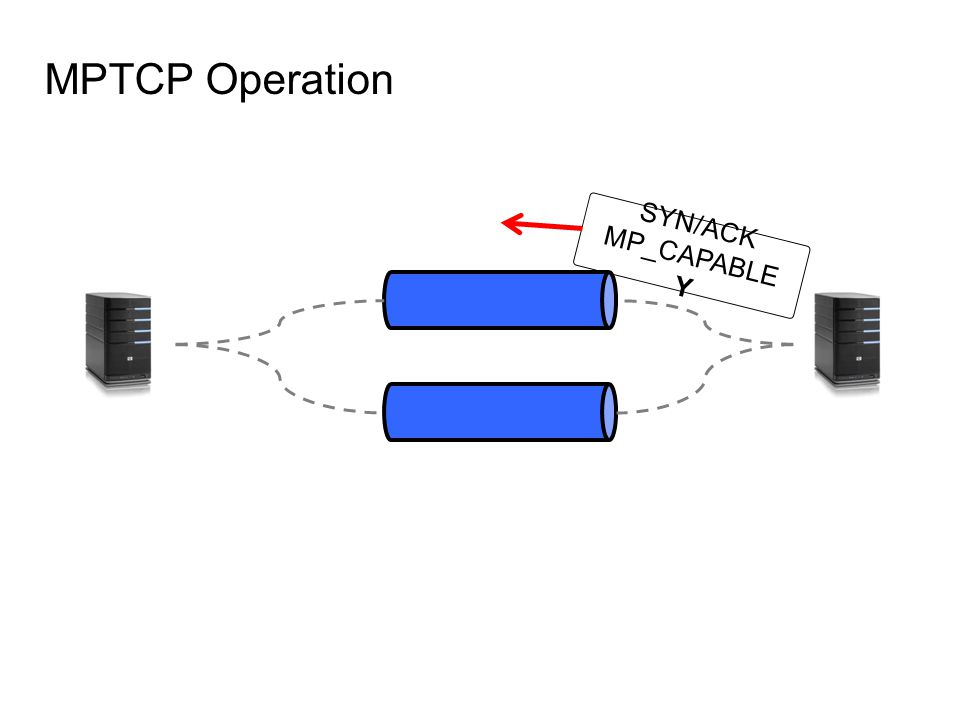 MPTCP Operation SYN/ACK MP_CAPABLE Y