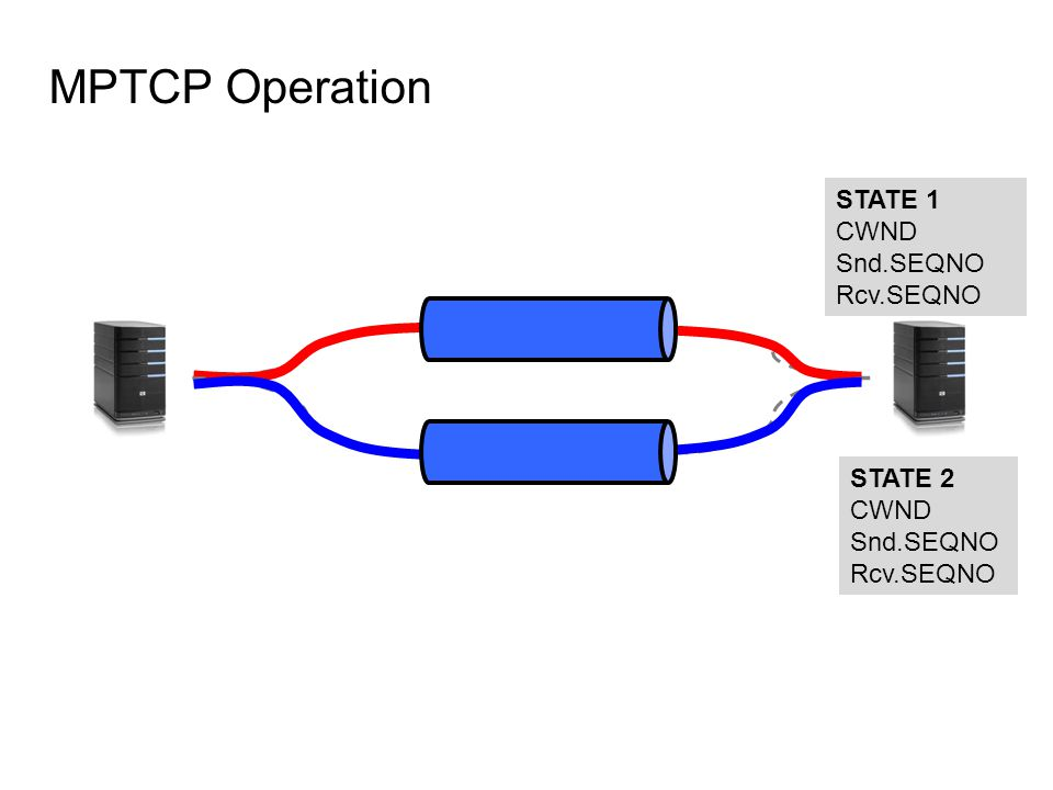 MPTCP Operation STATE 1 CWND Snd.SEQNO Rcv.SEQNO STATE 2 CWND Snd.SEQNO Rcv.SEQNO