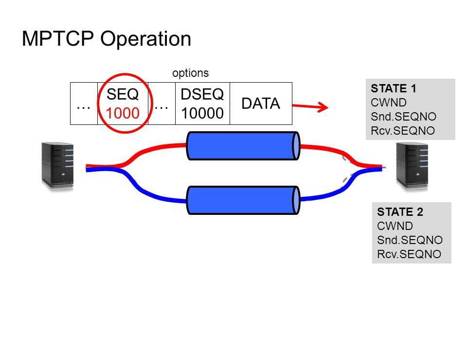 MPTCP Operation STATE 1 CWND Snd.SEQNO Rcv.SEQNO STATE 2 CWND Snd.SEQNO Rcv.SEQNO DATA SEQ 1000 DSEQ 10000 options ……