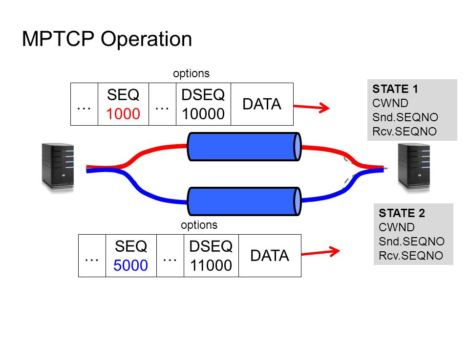 MPTCP Operation STATE 1 CWND Snd.SEQNO Rcv.SEQNO STATE 2 CWND Snd.SEQNO Rcv.SEQNO DATA SEQ 1000 DSEQ 10000 options ……DATA SEQ 5000 DSEQ 11000 options ……