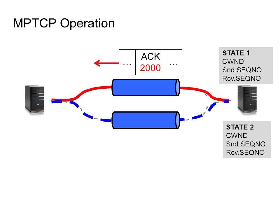 MPTCP Operation STATE 1 CWND Snd.SEQNO Rcv.SEQNO STATE 2 CWND Snd.SEQNO Rcv.SEQNO ACK 2000 ……