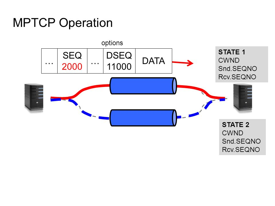 MPTCP Operation STATE 1 CWND Snd.SEQNO Rcv.SEQNO STATE 2 CWND Snd.SEQNO Rcv.SEQNO DATA SEQ 2000 DSEQ 11000 options ……