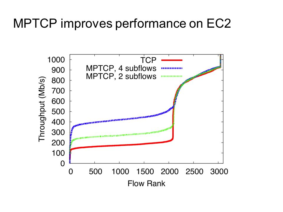 MPTCP improves performance on EC2