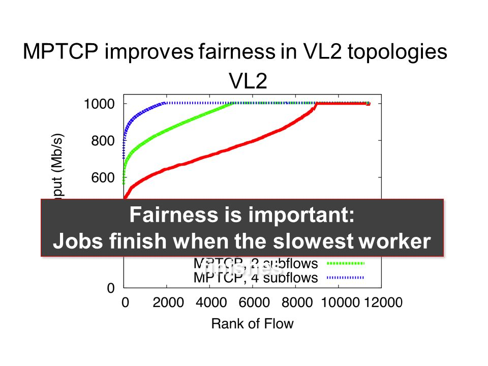 MPTCP improves fairness in VL2 topologies VL2 Fairness is important: Jobs finish when the slowest worker finishes Fairness is important: Jobs finish when the slowest worker finishes