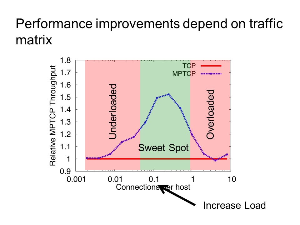 Performance improvements depend on traffic matrix OverloadedUnderloaded Sweet Spot Increase Load