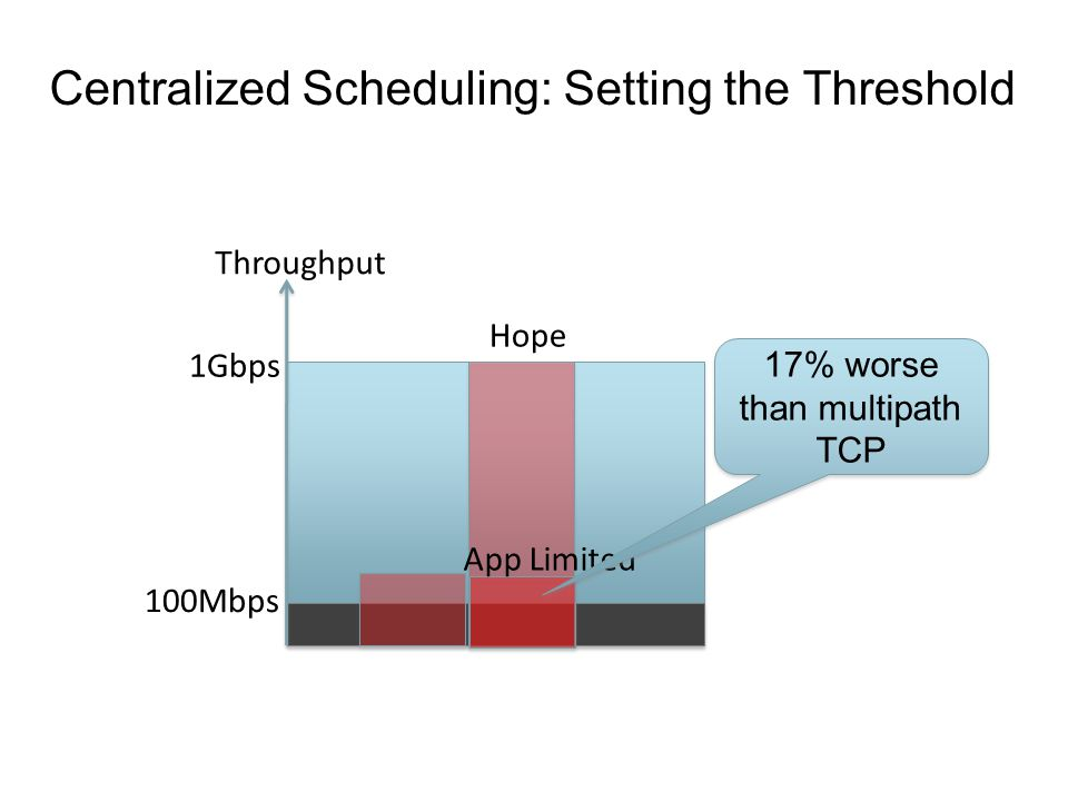 Centralized Scheduling: Setting the Threshold Throughput 1Gbps 100Mbps Hope App Limited 17% worse than multipath TCP