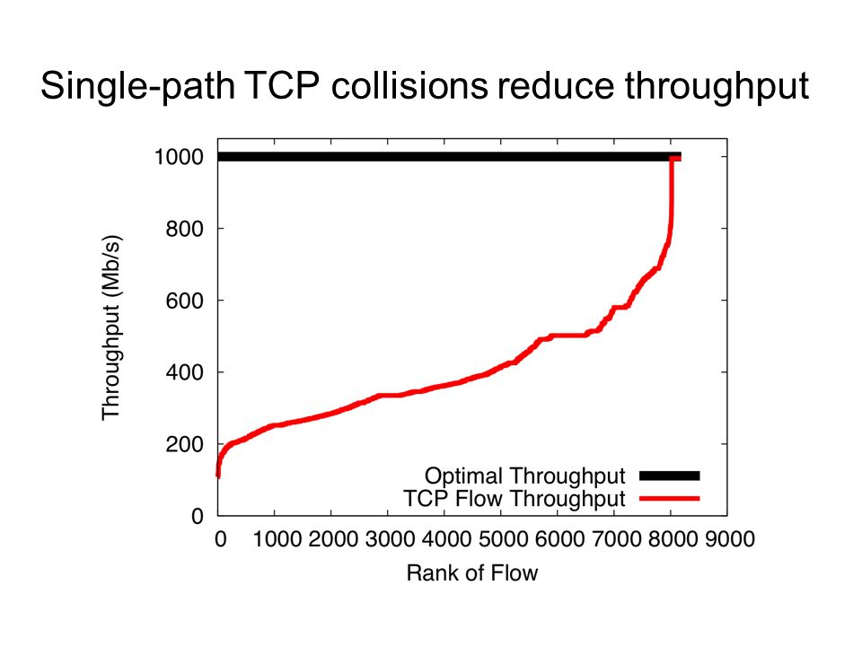 Single-path TCP collisions reduce throughput