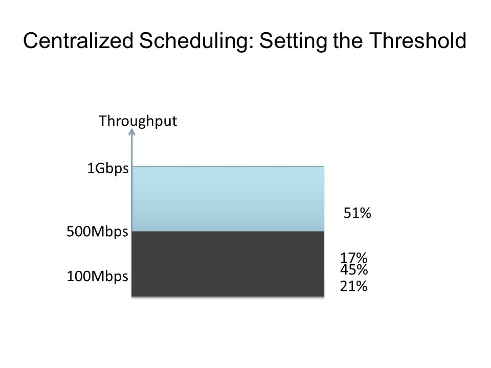 Centralized Scheduling: Setting the Threshold Throughput 1Gbps 100Mbps 17% 21% 500Mbps 45% 51%