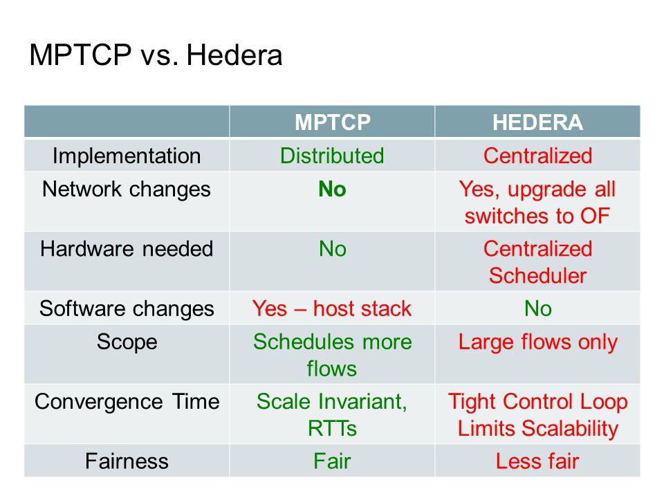 MPTCP vs.