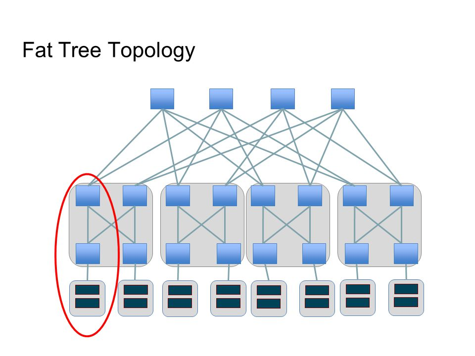 Fat Tree Topology