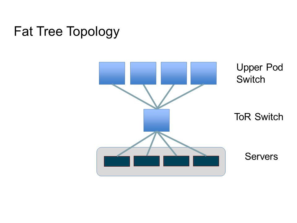 ToR Switch Servers Upper Pod Switch