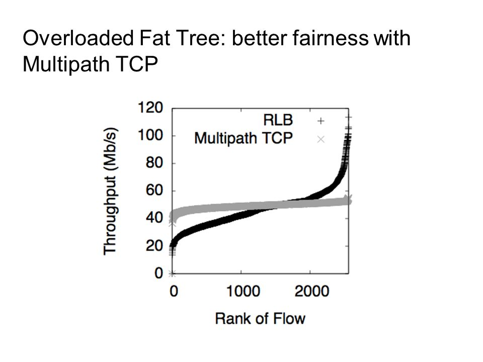 Overloaded Fat Tree: better fairness with Multipath TCP
