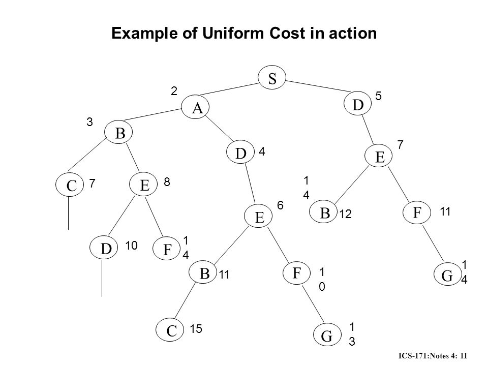 ICS-171:Notes 4: 11 Example of Uniform Cost in action S A D B D C E E B F G 2 5 3 8 4 6 11 1010 1313 7 D 10 F 1414 E B F G 7 12 11 1414 1414 C 15