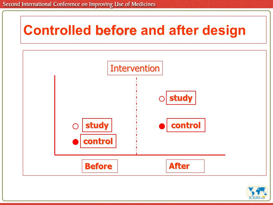 before Controlled before and after design BeforeAfter studycontrol control study Intervention