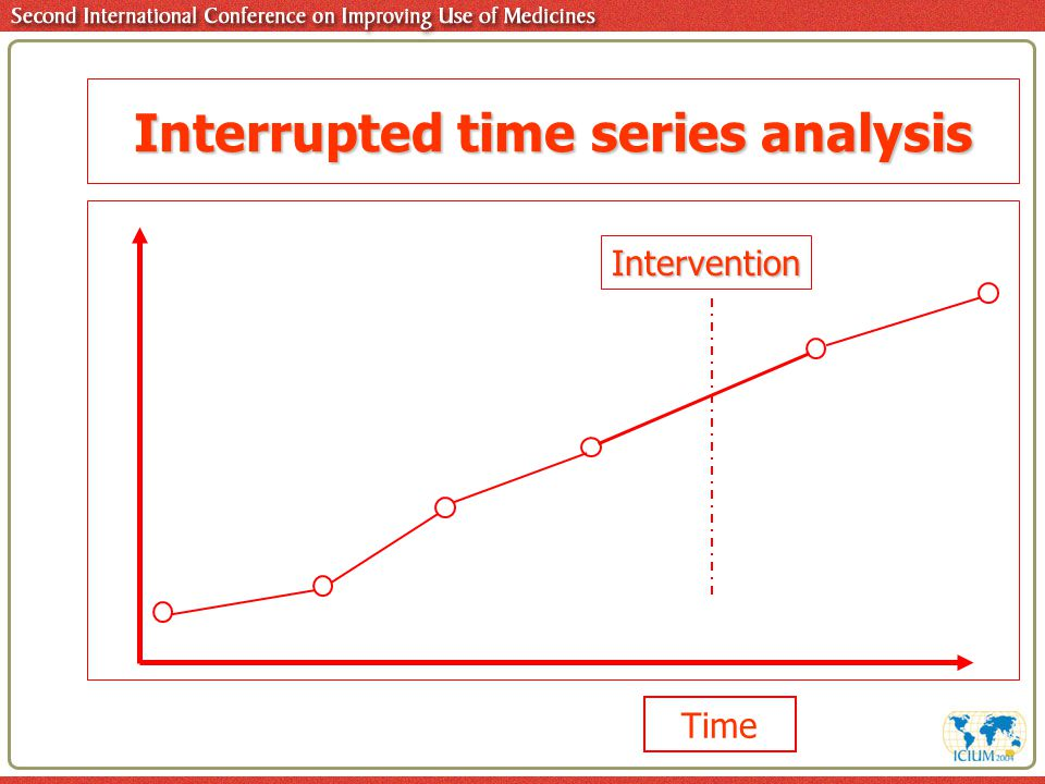 Interrupted time series analysis Time Intervention