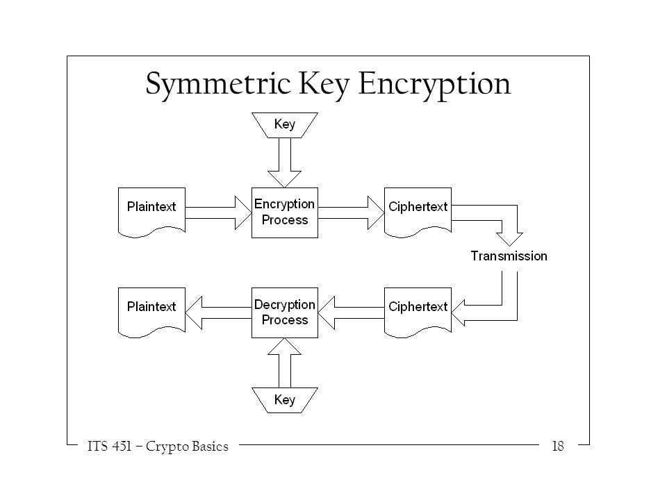 ITS 451 – Crypto Basics18 Symmetric Key Encryption