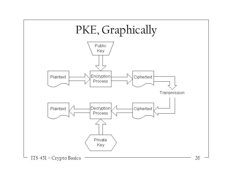 ITS 451 – Crypto Basics26 PKE, Graphically