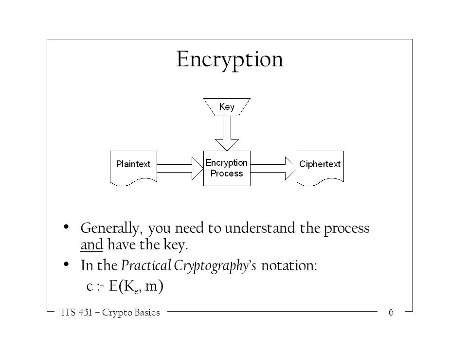 ITS 451 – Crypto Basics6 Encryption Generally, you need to understand the process and have the key.