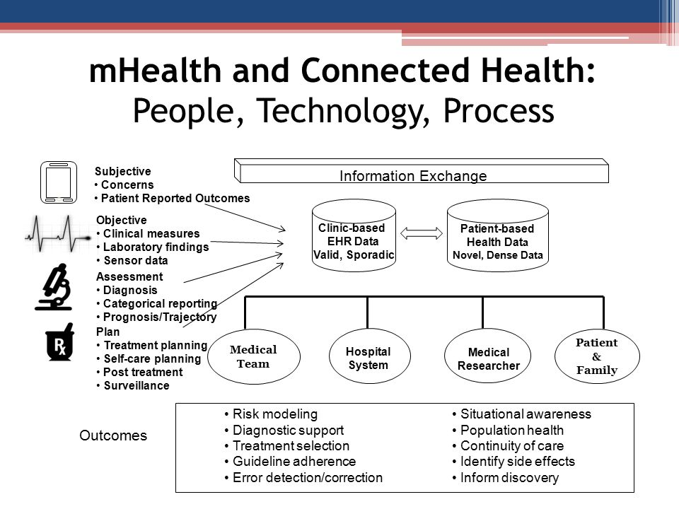 Clinic-based EHR Data Valid, Sporadic Patient-based Health Dat a Novel, Dense Data Information Exchange Medical Team Patient & Family Hospital System Outcomes Subjective Concerns Patient Reported Outcomes Risk modeling Diagnostic support Treatment selection Guideline adherence Error detection/correction Medical Researcher Situational awareness Population health Continuity of care Identify side effects Inform discovery Objective Clinical measures Laboratory findings Sensor data Assessment Diagnosis Categorical reporting Prognosis/Trajectory Plan Treatment planning Self-care planning Post treatment Surveillance mHealth and Connected Health: People, Technology, Process