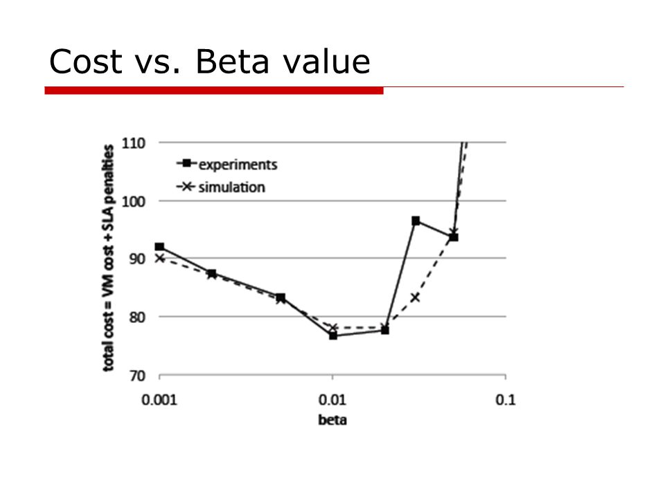 Cost vs. Beta value