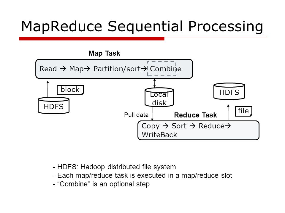 MapReduce Sequential Processing Read  Map  Partition/sort  Combine Copy  Sort  Reduce  WriteBack HDFS block Local disk Pull data HDFS file Map T