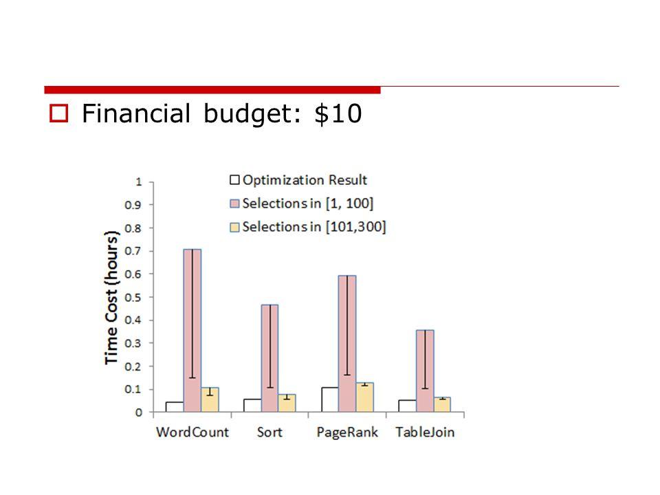  Financial budget: $10
