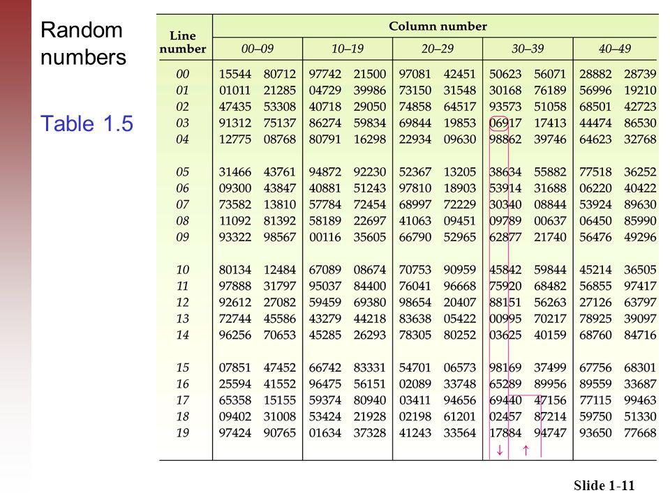 Slide 1-11 Table 1.5 Random numbers