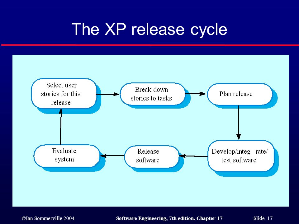 ©Ian Sommerville 2004Software Engineering, 7th edition. Chapter 17 Slide 17 The XP release cycle