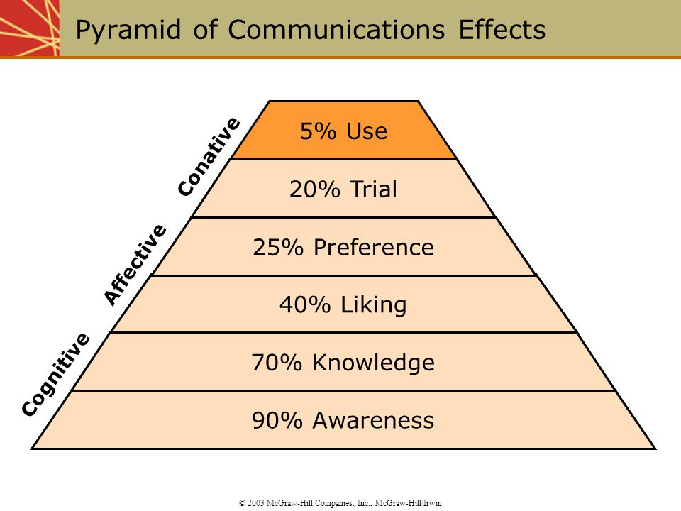 20% Trial Conative 40% Liking Affective 90% Awareness Cognitive 5% Use 70% Knowledge 25% Preference 90% Awareness 70% Knowledge 40% Liking 25% Preference 20% Trial Pyramid of Communications Effects © 2003 McGraw-Hill Companies, Inc., McGraw-Hill/Irwin
