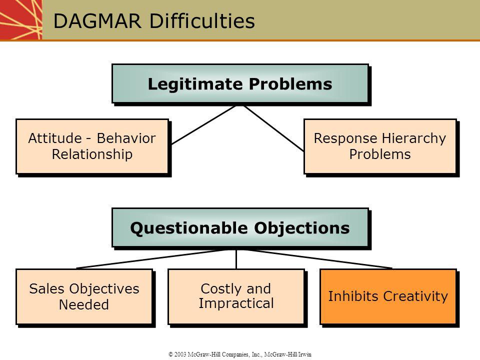 Attitude - Behavior Relationship Response Hierarchy Problems Attitude - Behavior Relationship Sales Objectives Needed Inhibits Creativity Costly and I